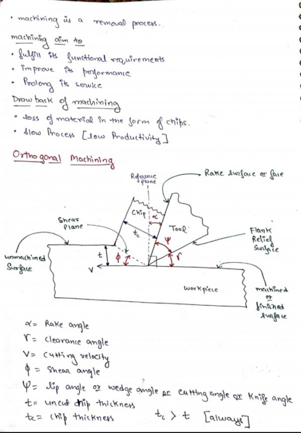 Metal Cutting Notes for gate